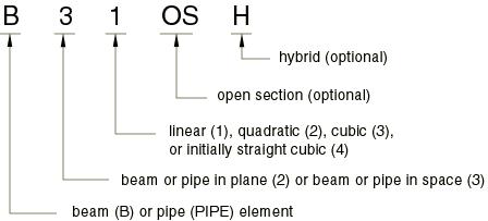 Choosing a beam element