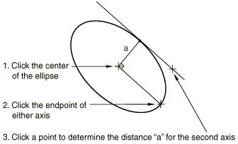 Sketching ellipses